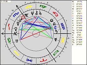 Das Radix, Hauptgegenstand beim Astrologie-Studium