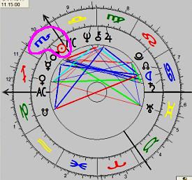 Sternzeichen-Horoskop, mit allen üblichen Symbolen