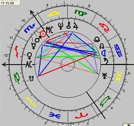 Horoskopzeichnung, die astrologische Selbsterkenntnis vermittelt